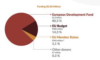 La cooperazione europea in Africa è in crisi